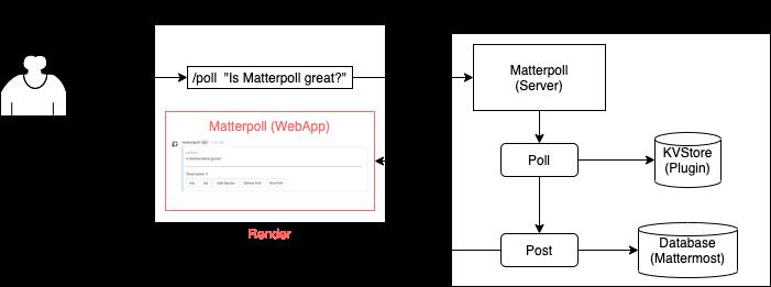 matterpoll-posttype.dio.png